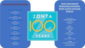 ZI Board of Directors